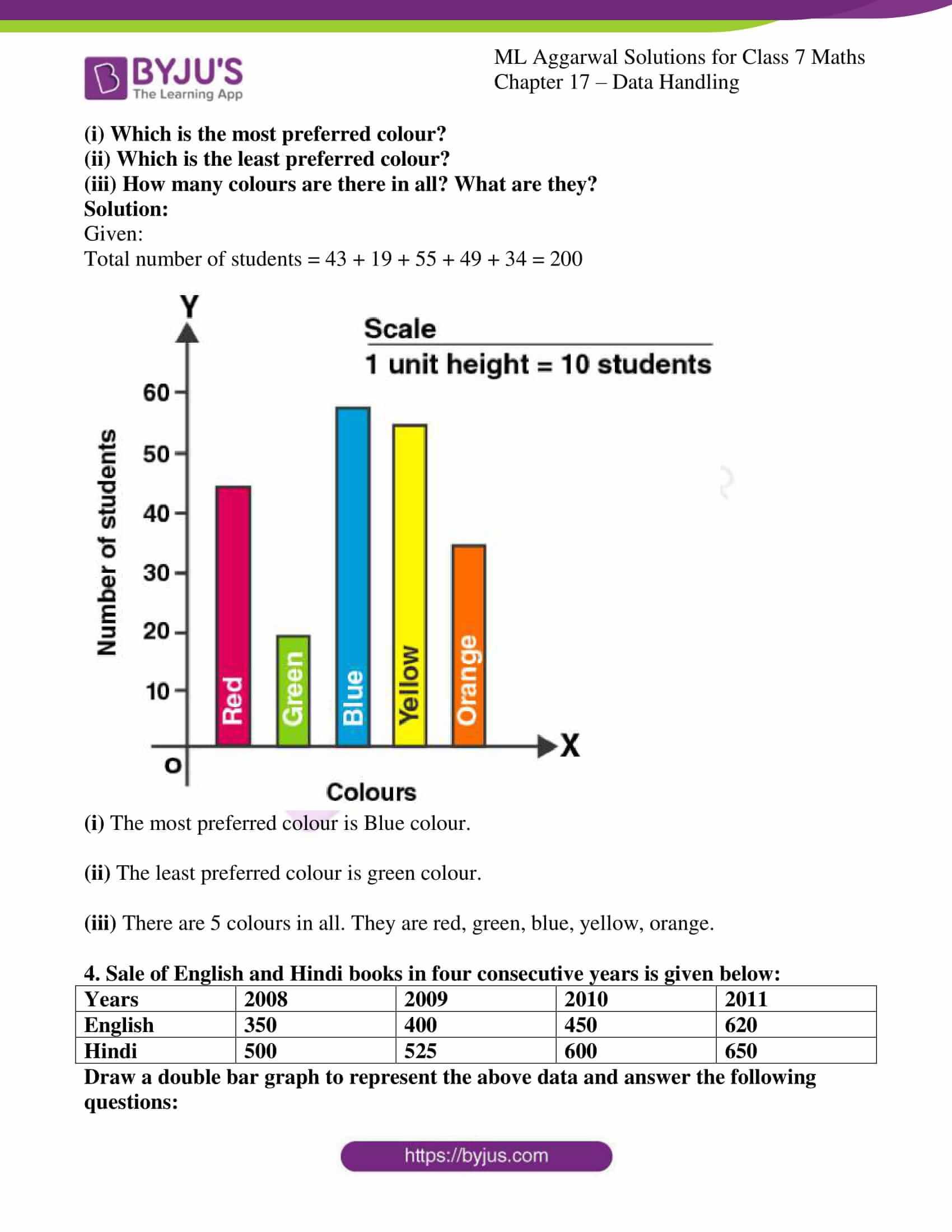 ml aggarwal sol class 7 maths chapter 17 4