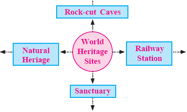 MSBSHSE SSC (Class 10) Social Science History Chapter 8-5