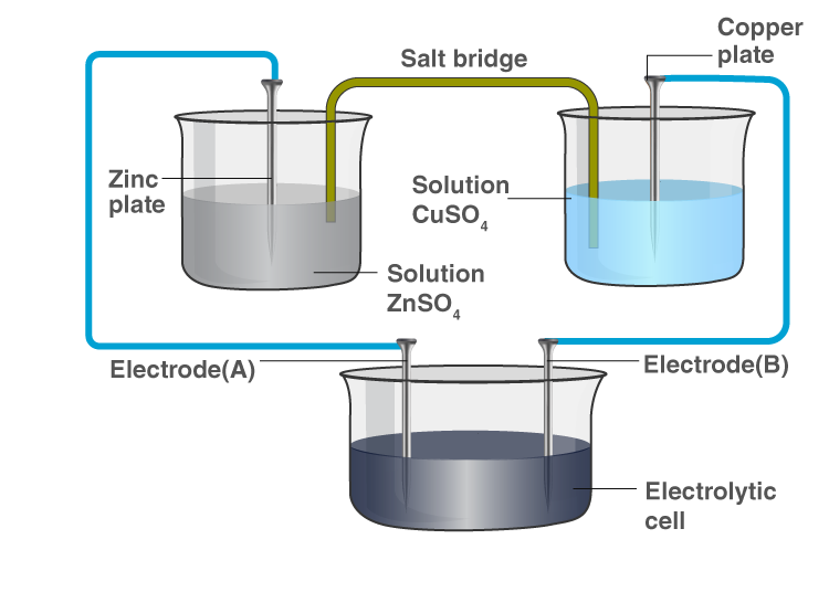 NCERT Exemplar Solution of Class 12 Chemistry Chapter 3 Electrochemistry-2
