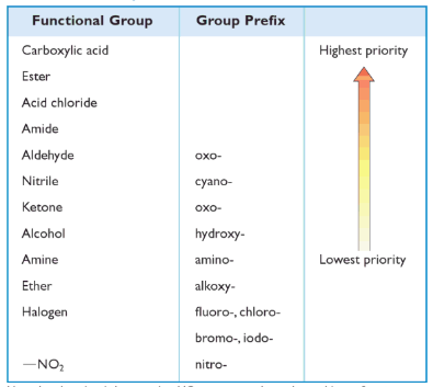 Nomenclature of Functional Groups