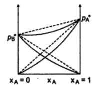 Non ideal Solution with Negative Deviations