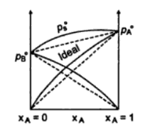 Non ideal Solution with Positive Deviations
