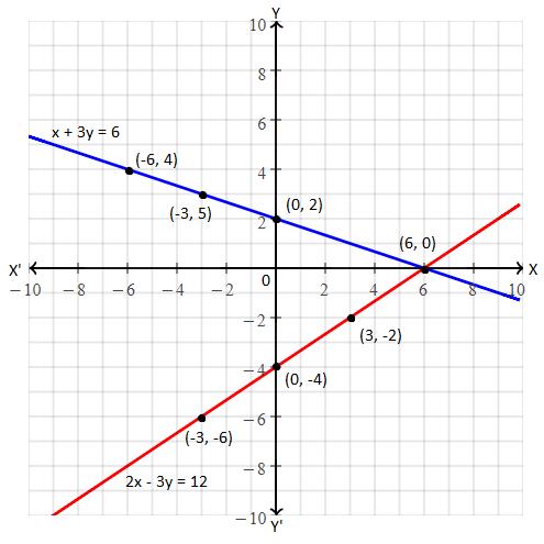 PSEB class 10 maths 2019 solution 25 (a)