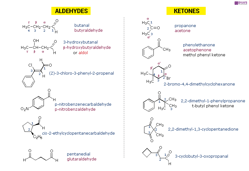 Some Important Aldehydes and Ketones