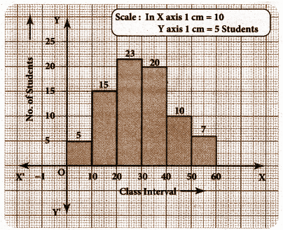 TN board Class 8 Maths Solutions Term 3 Chapter 4 Exercise 4.2 Question Number 2 Histogram