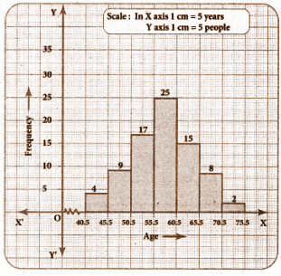 TN board Class 8 Maths Solutions Term 3 Chapter 4 Exercise 4.3 Question Number 2 histogram
