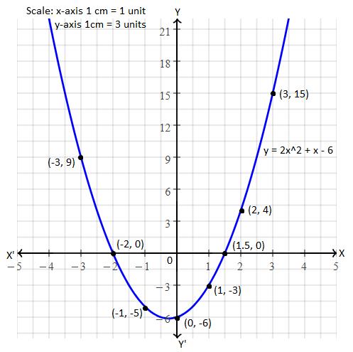 TN class 10 maths 2017 solution 47 (a)