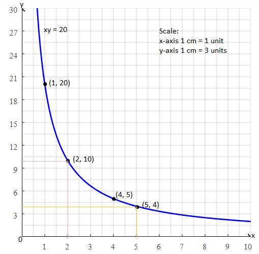 TN class 10 maths 2017 solution 47 (b)