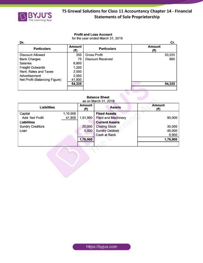 ts grewal solutions for class 11 account chapter 14 min 32