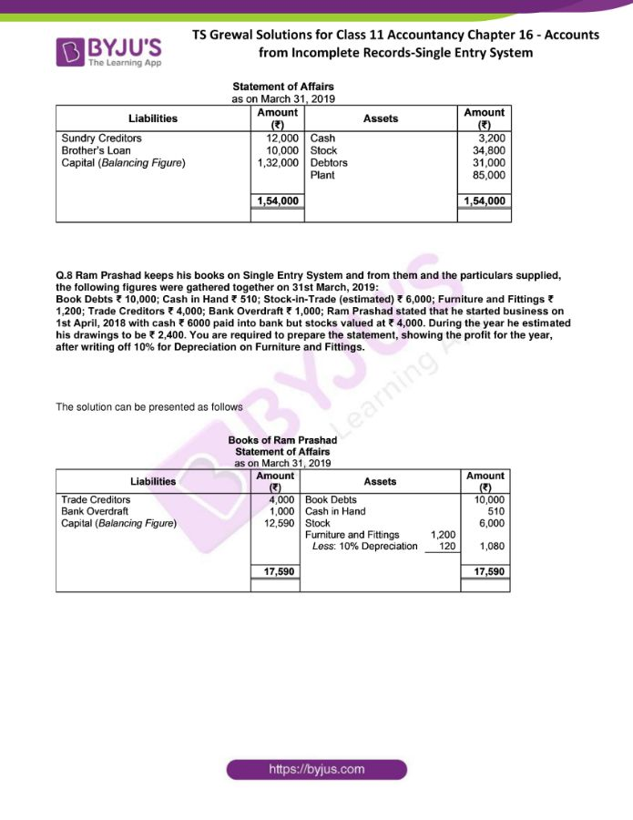 ts grewal solutions for class 11 account chapter 16 min 05