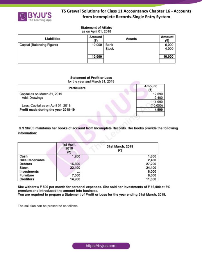 ts grewal solutions for class 11 account chapter 16 min 06