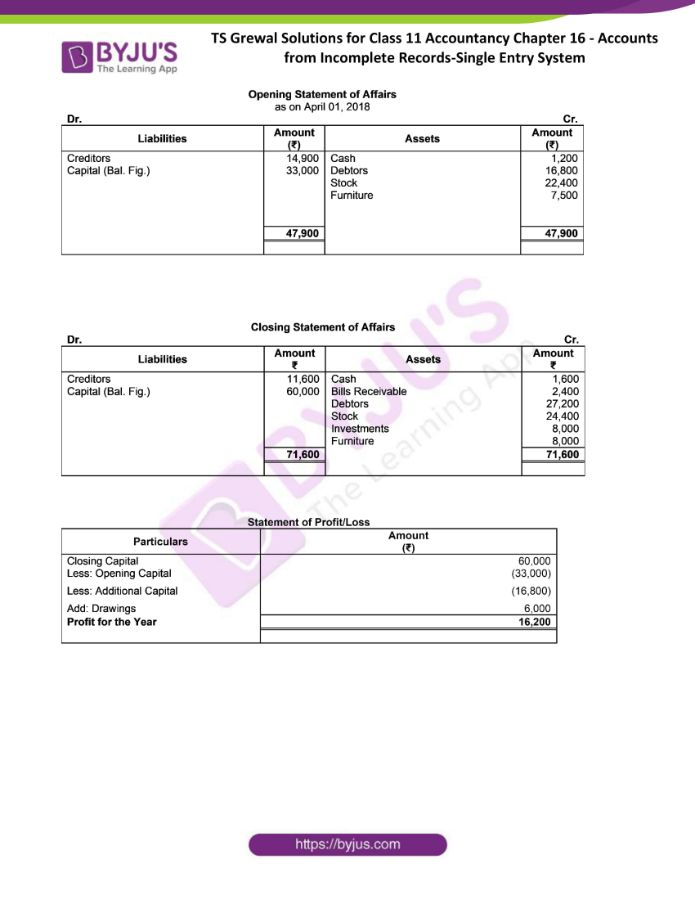 ts grewal solutions for class 11 account chapter 16 min 07