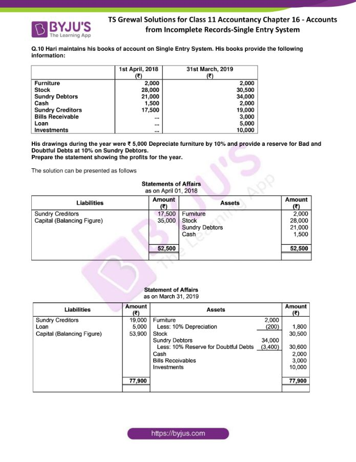 ts grewal solutions for class 11 account chapter 16 min 08