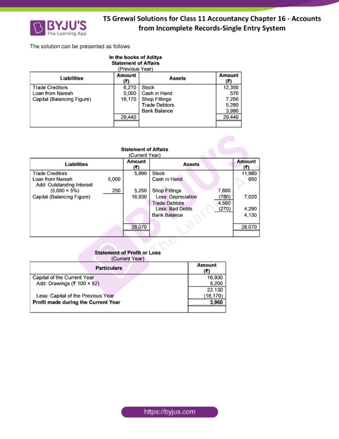 ts grewal solutions for class 11 account chapter 16 min 16