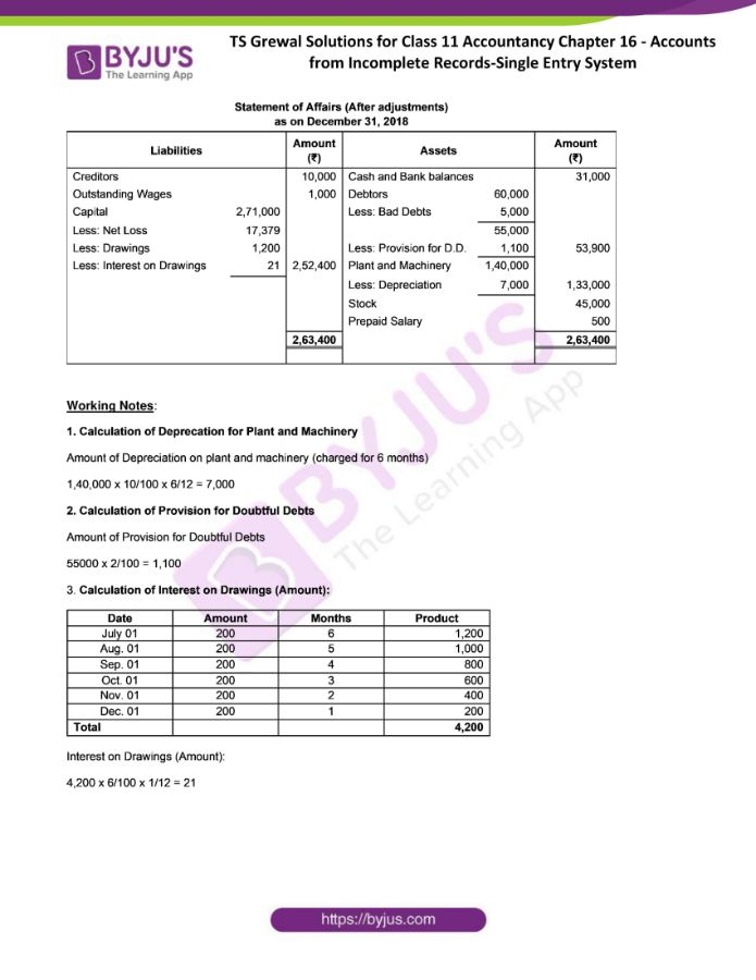ts grewal solutions for class 11 account chapter 16 min 20