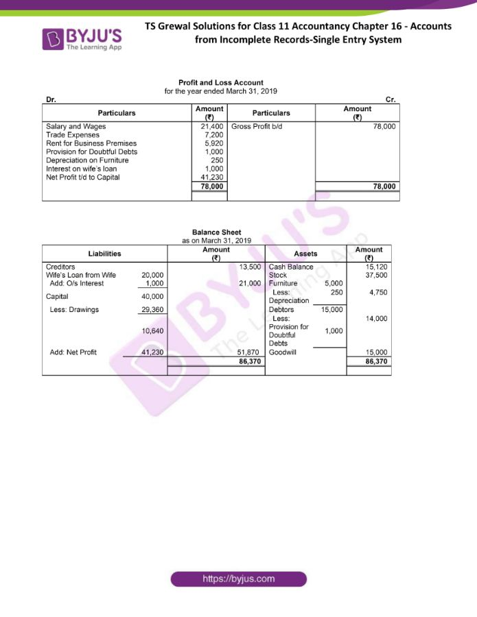 ts grewal solutions for class 11 account chapter 16 min 33