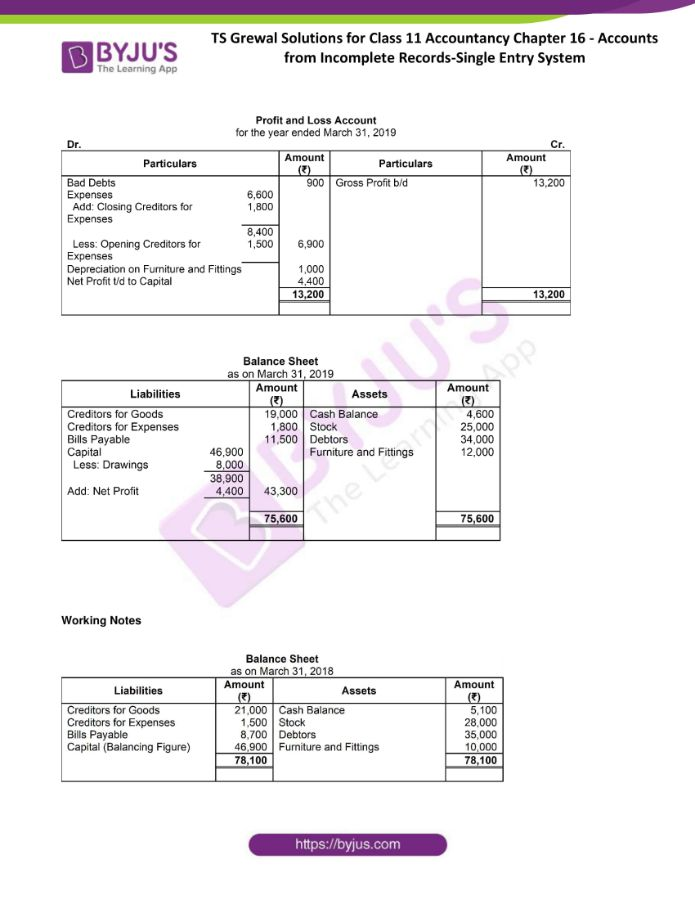 ts grewal solutions for class 11 account chapter 16 min 41