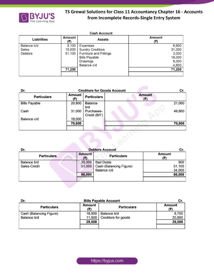 ts grewal solutions for class 11 account chapter 16 min 42