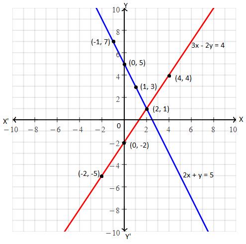 TS SSC class 10 maths 2015 paper 1 solution 16 (A)