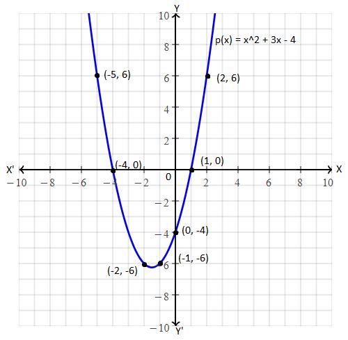 TS SSC class 10 maths 2015 paper 1 solution 16 (B)
