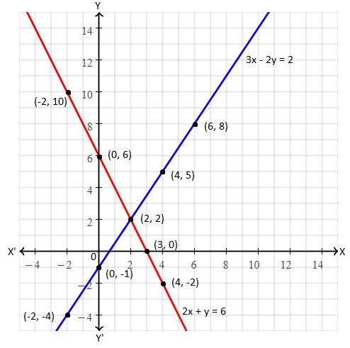 TS SSC class 10 maths 2016 paper 1 solution 15 (b)