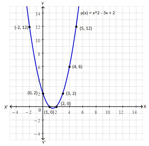 TS SSC class 10 maths 2016 paper 1 solution 15(a)