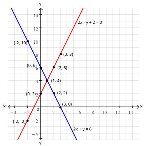TS SSC class 10 maths 2017 paper 1 solution 17 (b)