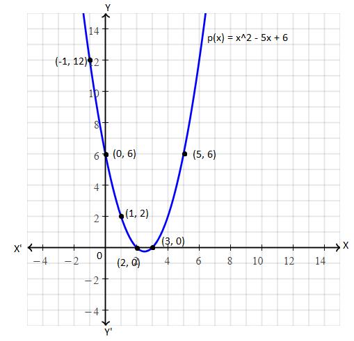 TS SSC class 10 maths 2017 paper 1 solution 17(a)
