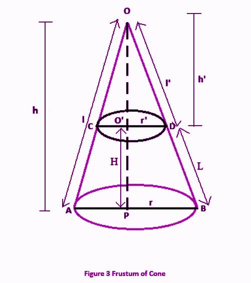 Volume of Frustum of a Cone