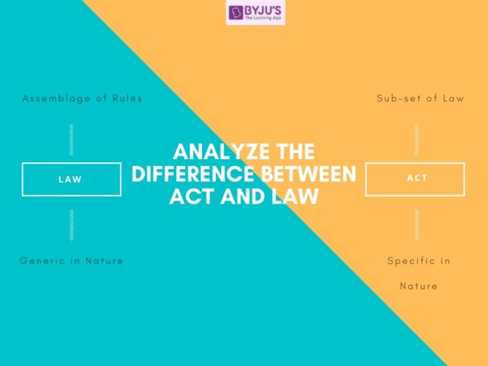 Difference Between Act and Law - UPSC Polity
