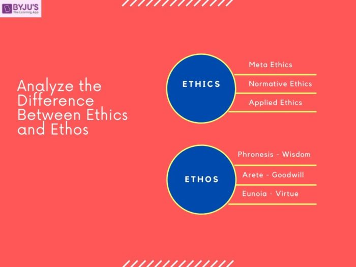 Difference Between Ethos and Ethics