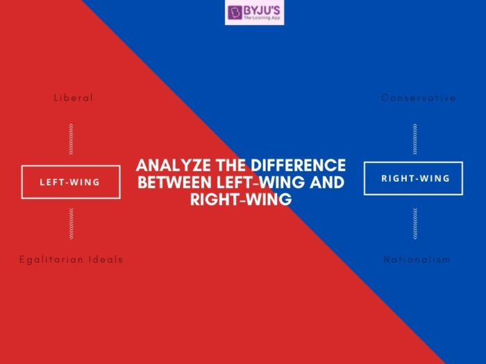 Difference Between Left Wing and Right Wing - UPSC polity