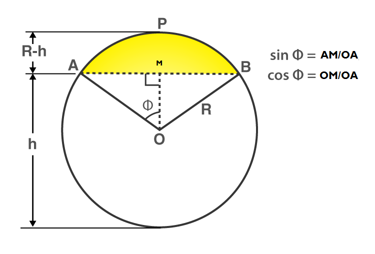 Area related to circles class 10 -2