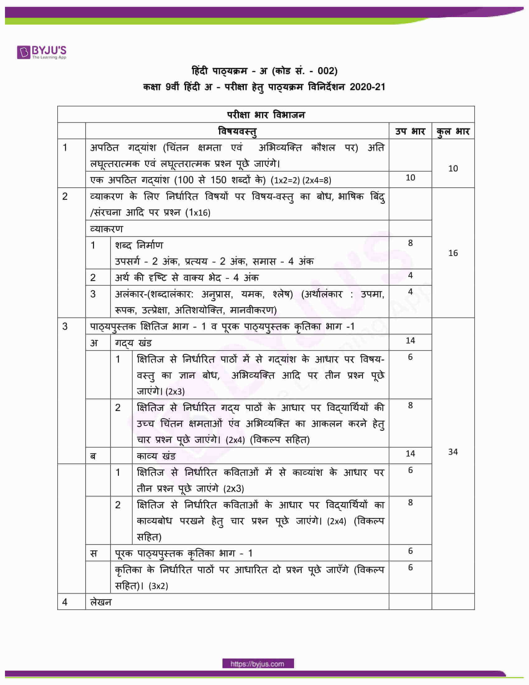 CBSE Class 10 Hindi Course A Revised Syllabus 2020 21 08