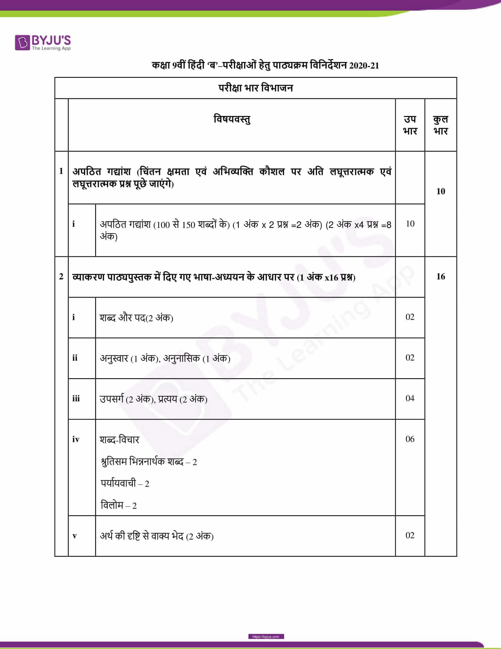CBSE Class 10 Hindi Course B Revised Syllabus 2020 21 08