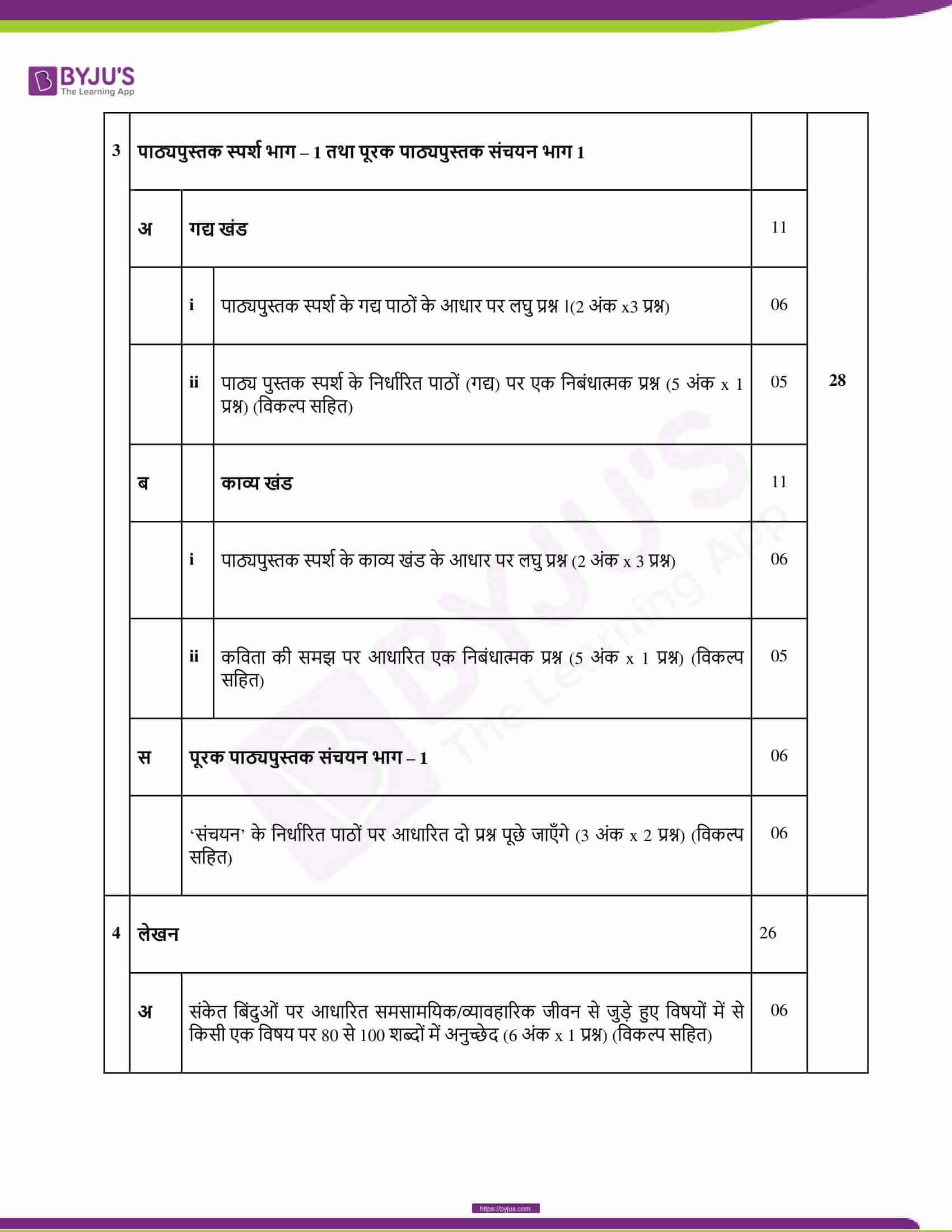 CBSE Class 10 Hindi Course B Revised Syllabus 2020 21 09
