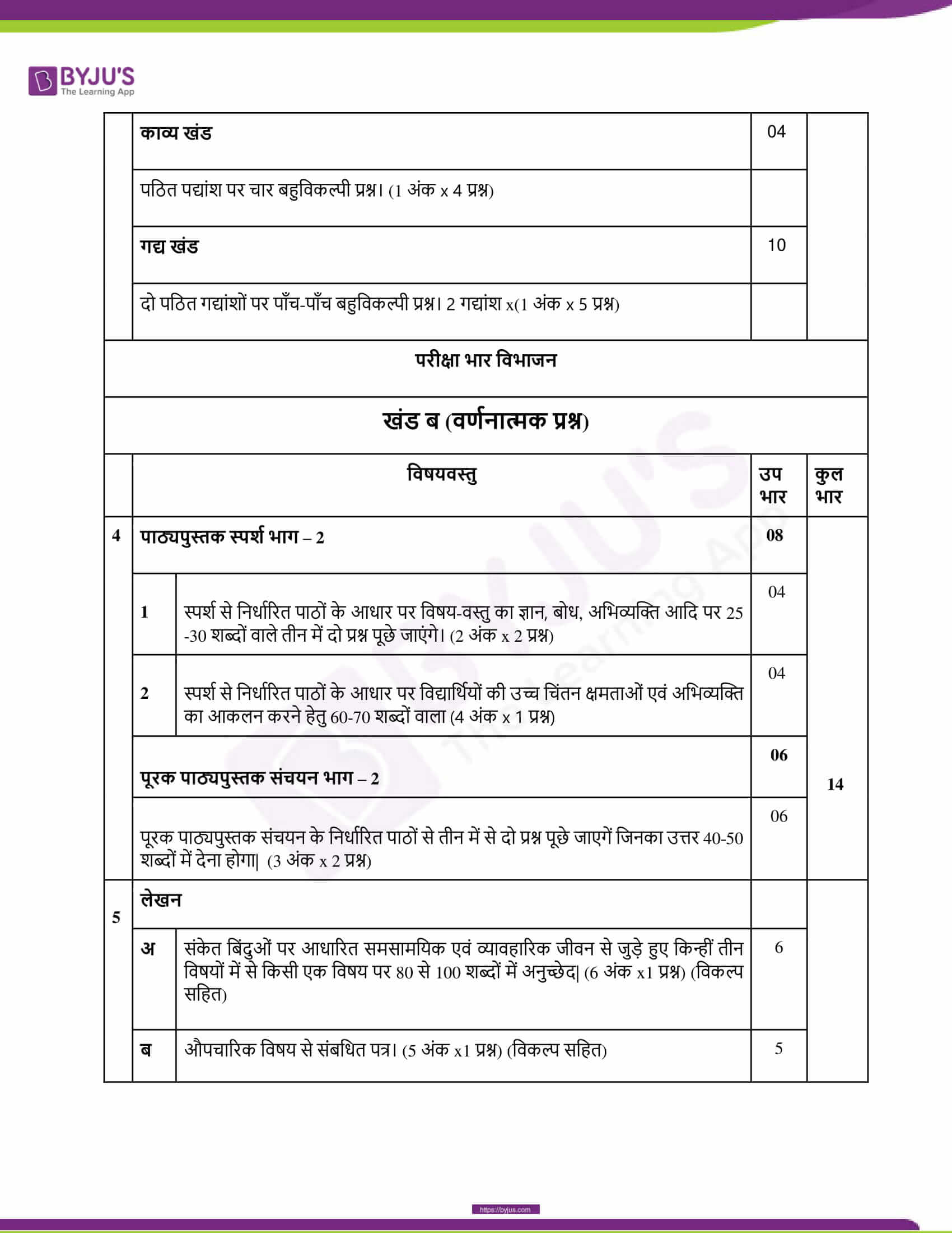 CBSE Class 10 Hindi Course B Revised Syllabus 2020 21 13