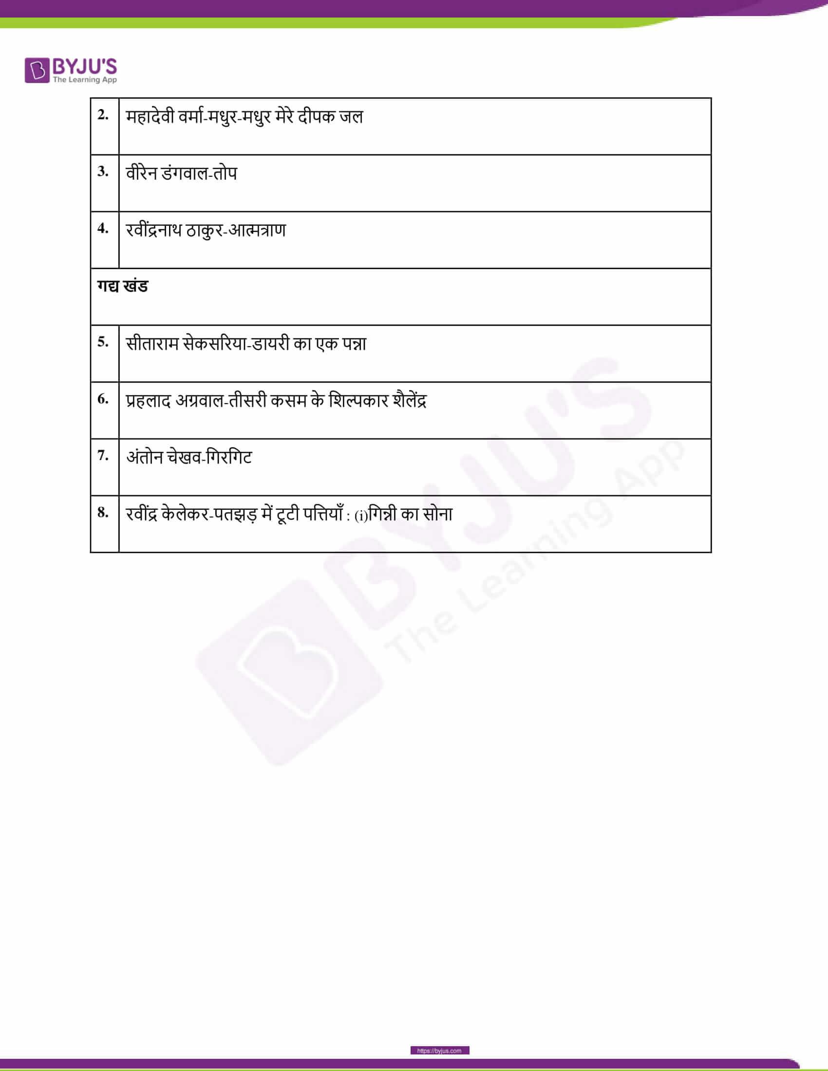 CBSE Class 10 Hindi Course B Revised Syllabus 2020 21 15