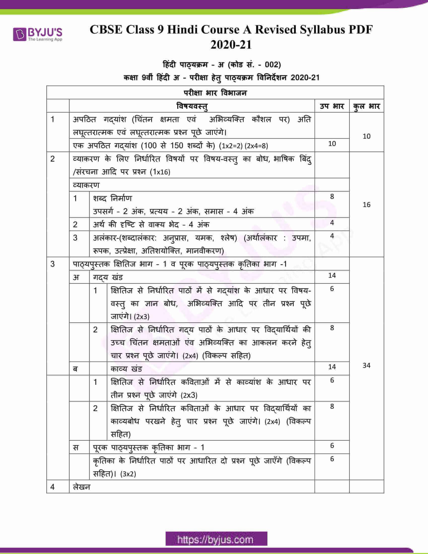 CBSE Class 9 Hindi Course A Revised Syllabus PDF 2020 21 1