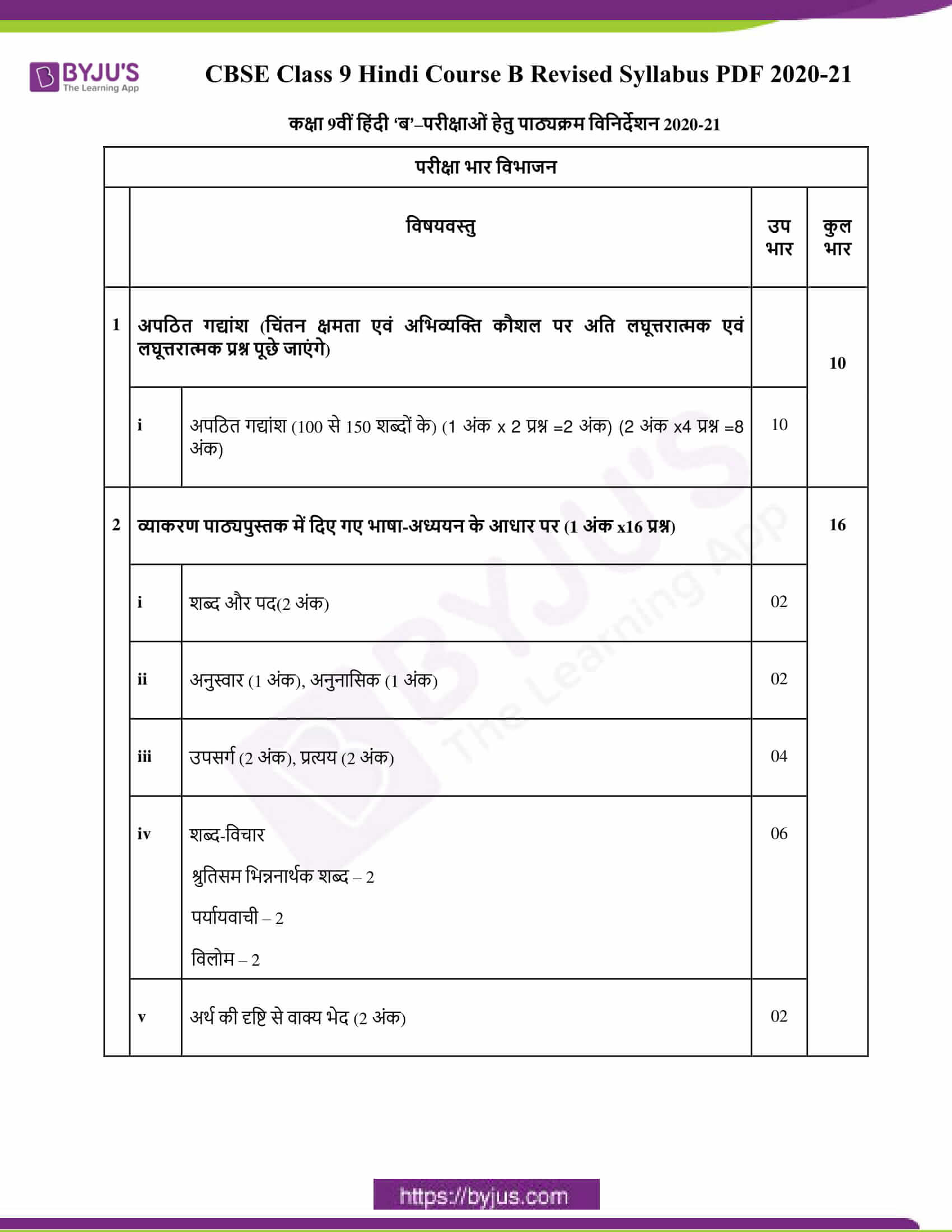 CBSE Class 9 Hindi Course B Revised Syllabus PDF 2020 21 1