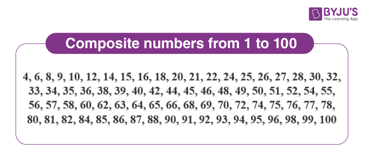 Composite Numbers 1 to 100