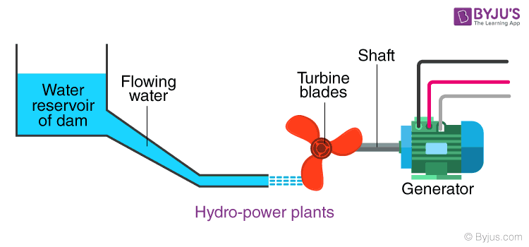 Conventional Sources of Energy - Hydroelectricity & Hydro Power Plant |  BYJU'S | Hydro Power Plant Block Diagram |  | Byjus