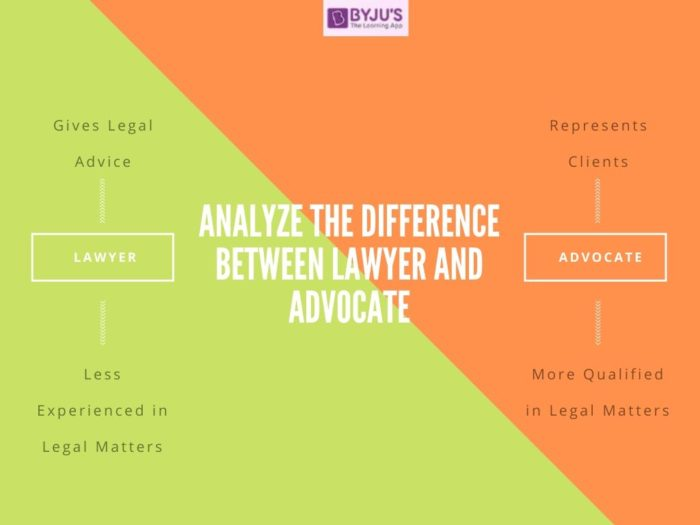 Difference Between Advocate and Lawyer - UPSC Polity