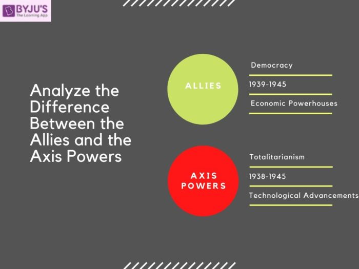 Difference Between Allied and Axis Powers