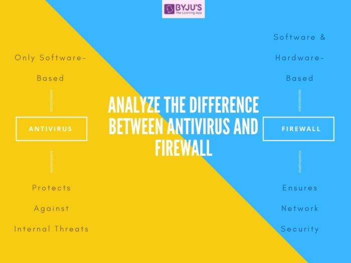 Difference Between Antivirus and Firewall