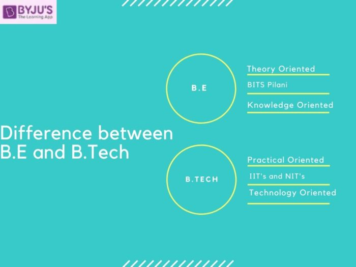 Difference between B.E. and B.Tech