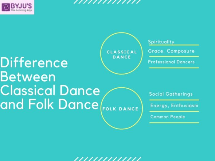 Difference between Classical Dance and Folk Dance