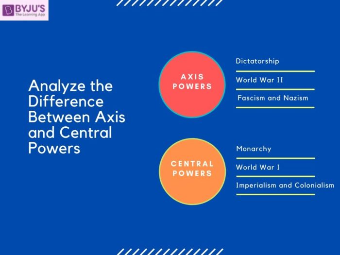 Difference Between Axis and Central Powers - UPSC History 2020