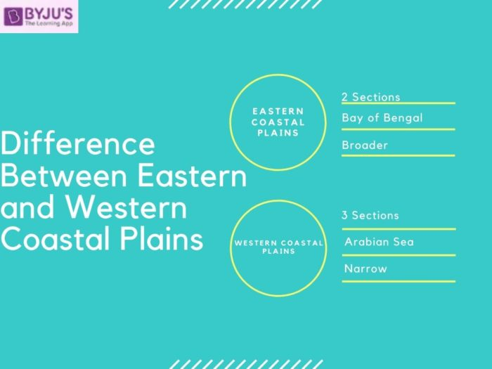 Difference between Eastern and Western Coastal Plains