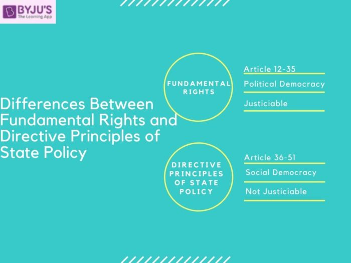 Difference between Fundamental Rights and Directive Principles of State Policy (DPSP)